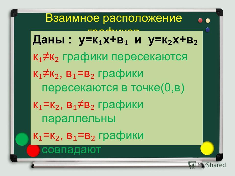 Взаимное расположение графиков Даны : у=кх+в и у=кх+в кк графики пересекаются кк, в=в графики пересекаются в точке(0,в) к=к, вв графики параллельны к=к, в=в графики совпадают