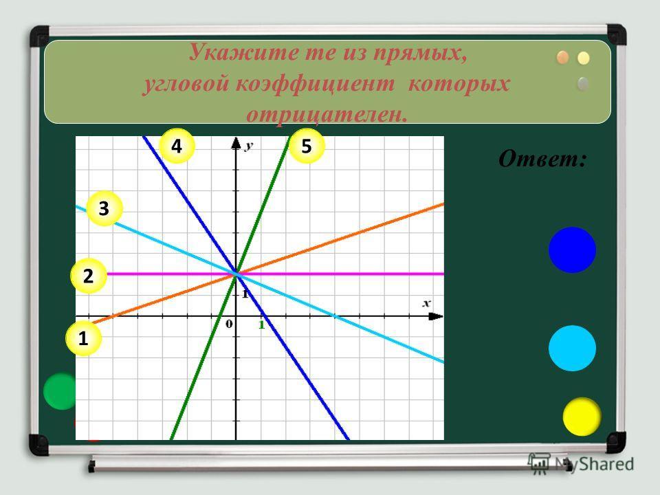 Укажите те из прямых, угловой коэффициент которых отрицателен. 2 1 3 45 Ответ: