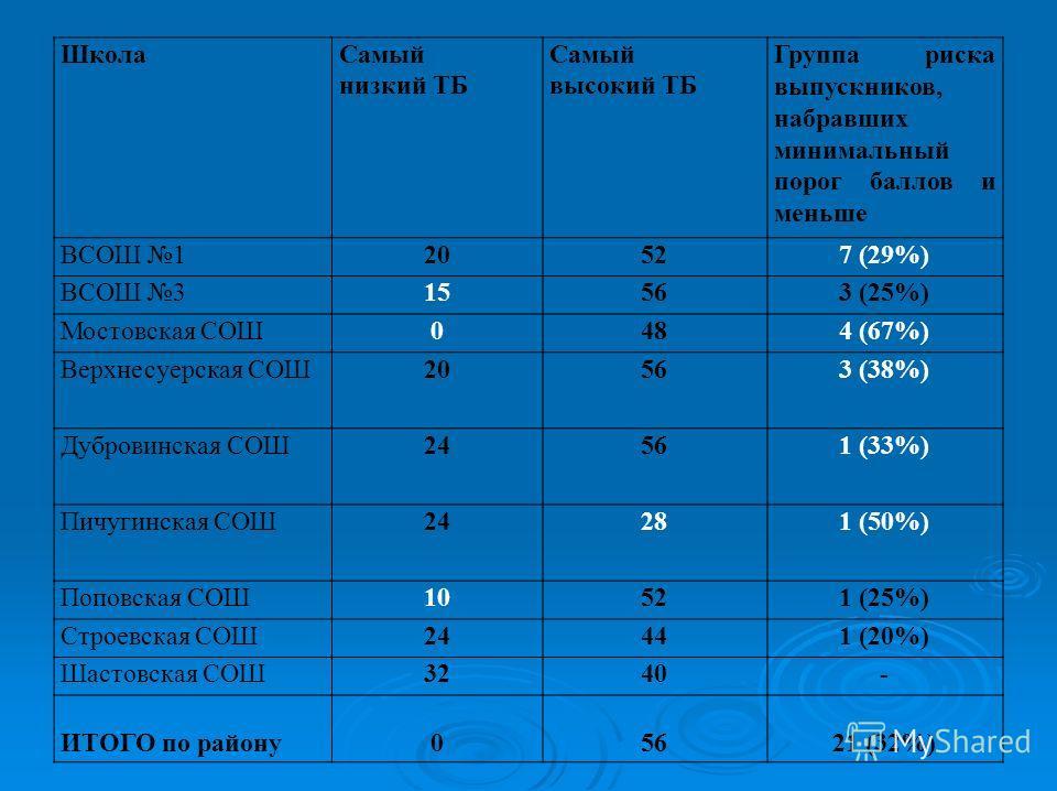 Школа Самый низкий ТБ Самый высокий ТБ Группа риска выпускников, набравших минимальный порог баллов и меньше ВСОШ 120527 (29%) ВСОШ 315563 (25%) Мостовская СОШ0484 (67%) Верхнесуерусская СОШ20563 (38%) Дубровинская СОШ24561 (33%) Пичугинская СОШ24281