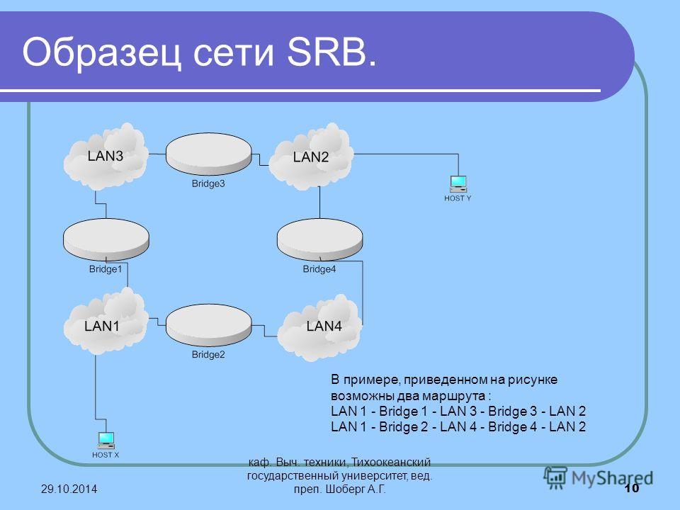 29.10.2014 каф. Выч. техники, Тихоокеанский государственный университет, вед. преп. Шоберг А.Г.10 Образец сети SRB. В примере, приведенном на рисунке возможны два маршрута : LAN 1 - Bridge 1 - LAN 3 - Bridge 3 - LAN 2 LAN 1 - Bridge 2 - LAN 4 - Bridg