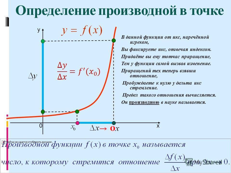х y 0 Определение производной в точке В данной функции от икс, наречённой игреком, Вы фиксируете икс, отмечая индексом. Придаёте вы ему тотчас приращение, Тем у функции самой вызвав изменение. Приращений тех теперь взявши отношение, Пробуждаете к нул