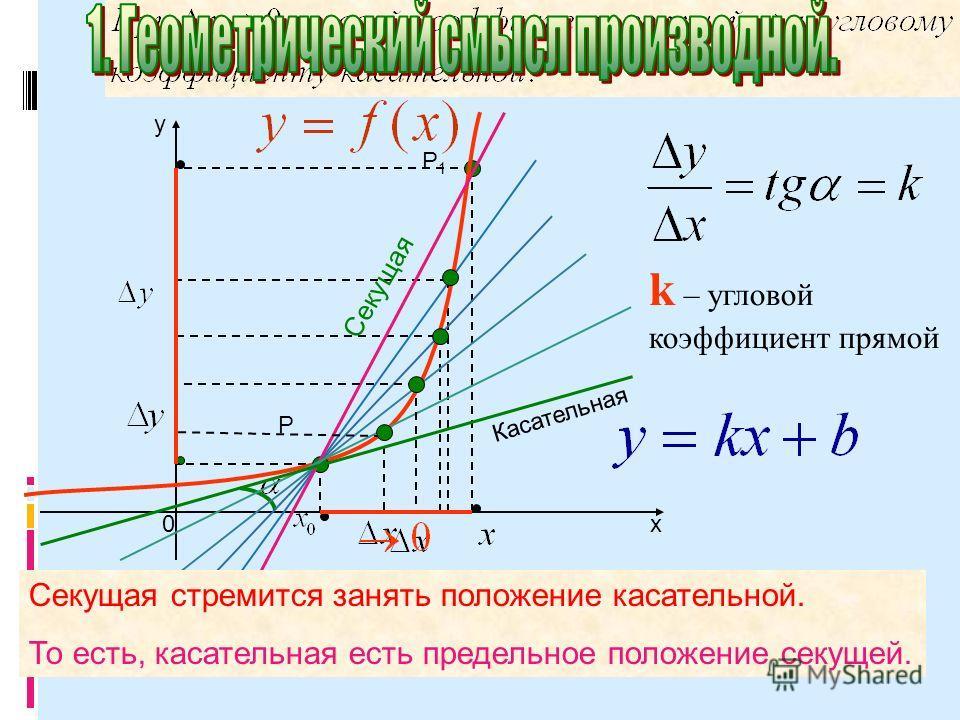 х y 0 k – угловой коэффициент прямой Секущая стремится занять положение касательной. То есть, касательная есть предельное положение секущей. Касательная Секущая Р Р1Р1