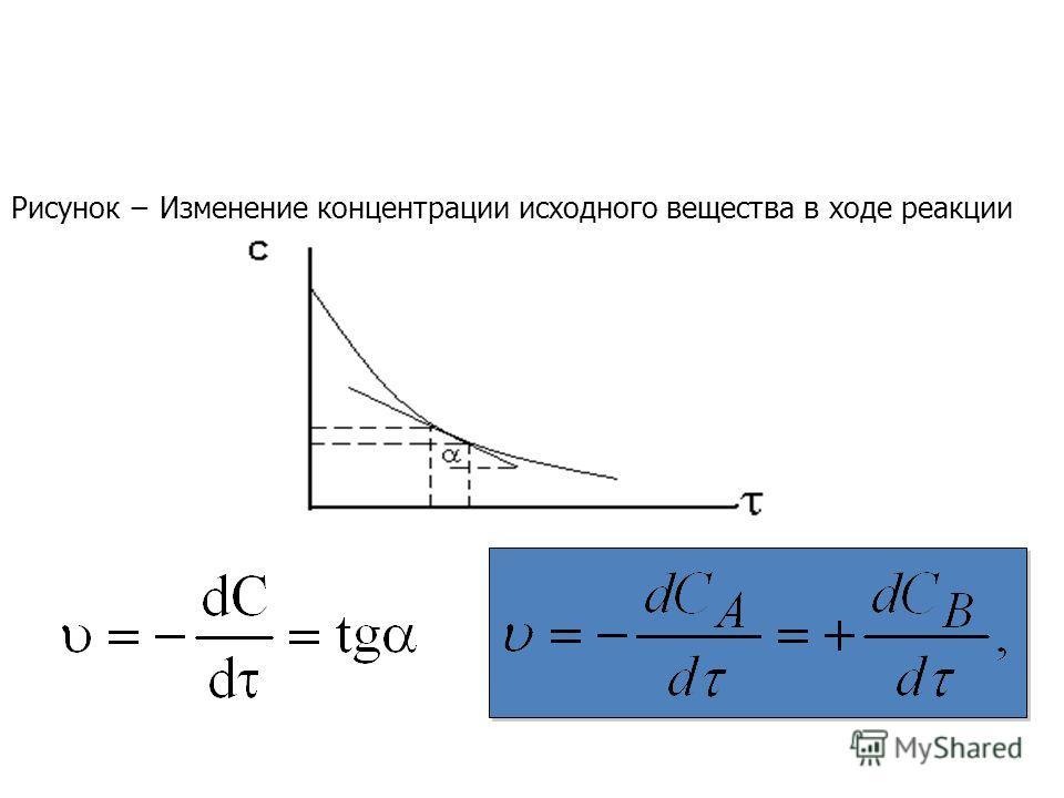 Рисунок Изменение концентрации исходного вещества в ходе реакции