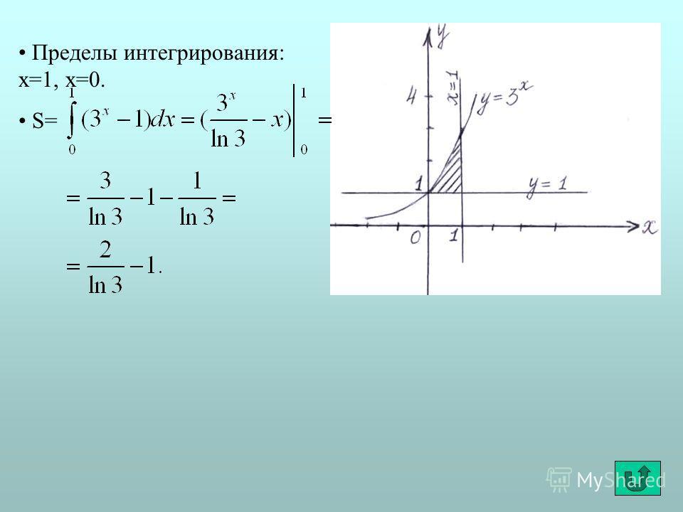Пределы интегрирования: x=1, x=0. S=