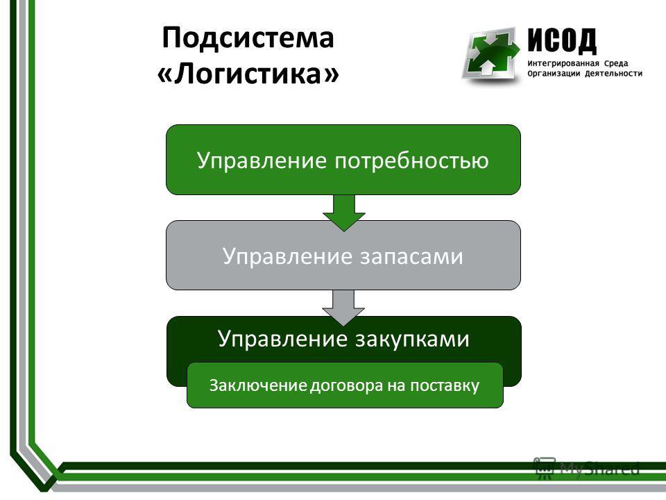 Управление потребностью Управление закупками Управление запасами Подсистема «Логистика» Заключение договора на поставку