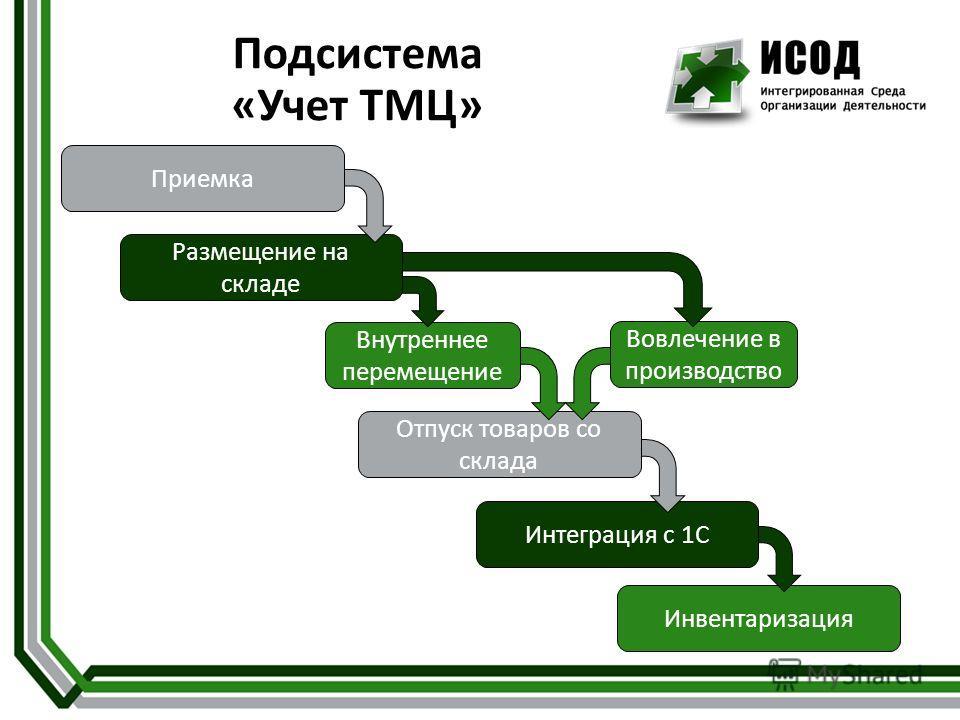 Инвентаризация Интеграция с 1С Отпуск товаров со склада Внутреннее перемещение Подсистема «Учет ТМЦ» Размещение на складе Приемка Вовлечение в производство