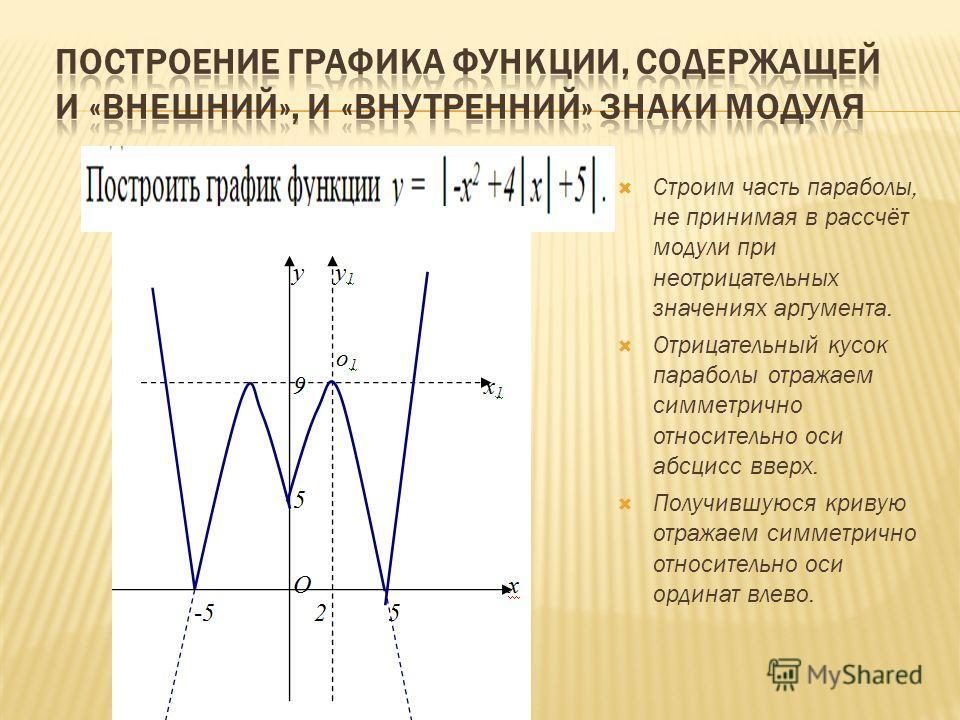 Строим часть параболы, не принимая в рассчёт модули при неотрицательных значениях аргумента. Отрицательный кусок параболы отражаем симметрично относительно оси абсцисс вверх. Получившуюся кривую отражаем симметрично относительно оси ординат влево.