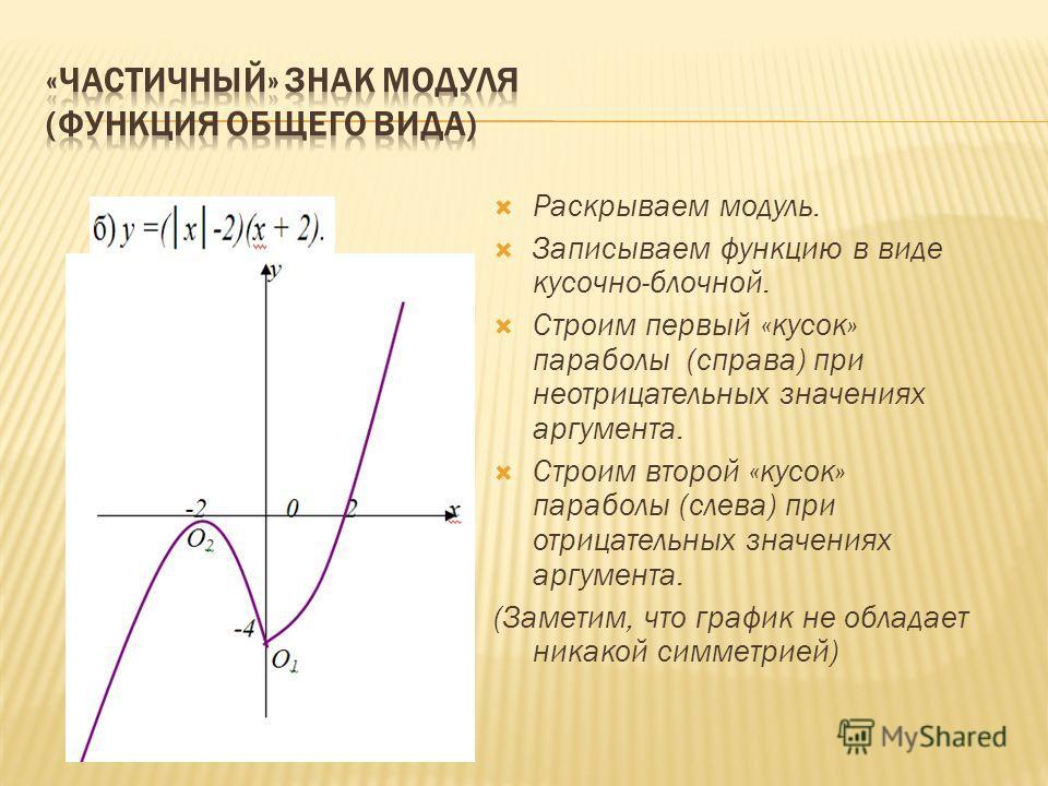 Раскрываем модуль. Записываем функцию в виде кусочно-блочной. Строим первый «кусок» параболы (справа) при неотрицательных значениях аргумента. Строим второй «кусок» параболы (слева) при отрицательных значениях аргумента. (Заметим, что график не облад