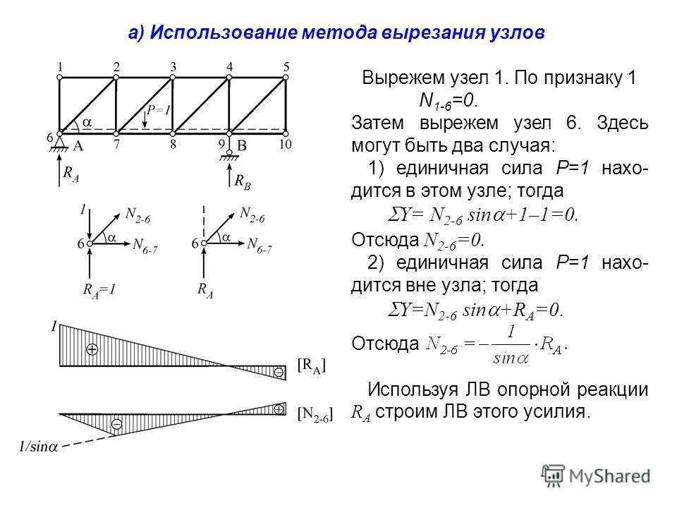Вырежем узел 1. По признаку 1 N 1-6 =0. Затем вырежем узел 6. Здесь могут быть два случая: 1) единичная сила P=1 находится в этом узле; тогда Y= N 2-6 sin +1–1=0. Отсюда N 2-6 =0. 2) единичная сила P=1 находится вне узла; тогда Y=N 2-6 sin +R A =0. О
