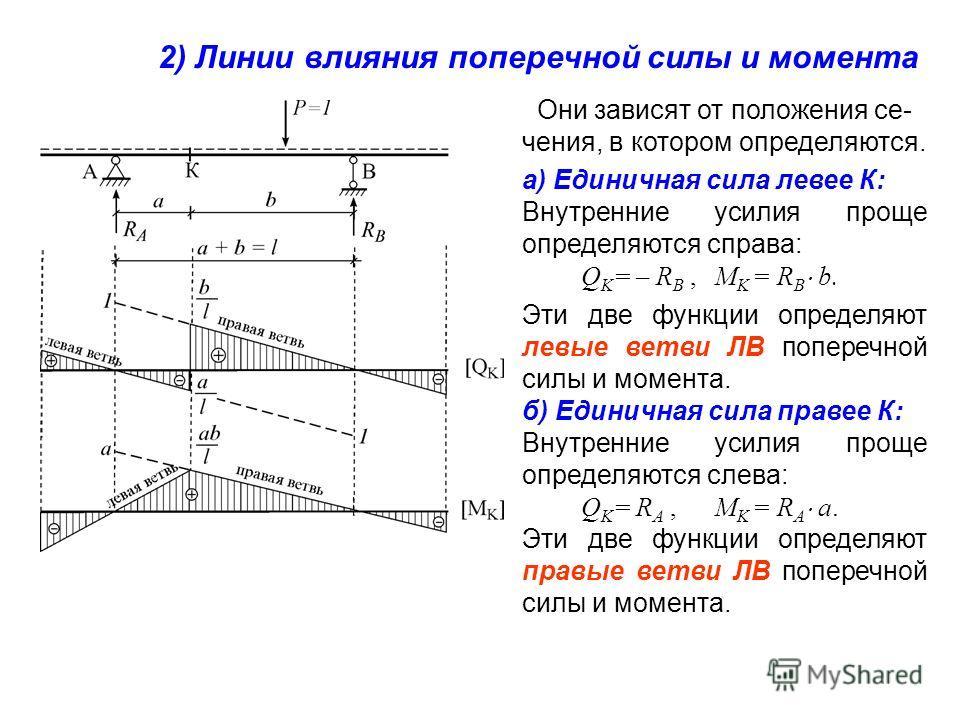 Они зависят от положения сечения, в котором определяются. а) Единичная сила левее К: Внутренние усилия проще определяются справа: Q K = – R B,M K = R B b. Эти две функции определяют левые ветви ЛВ поперечной силы и момента. б) Единичная сила правее К