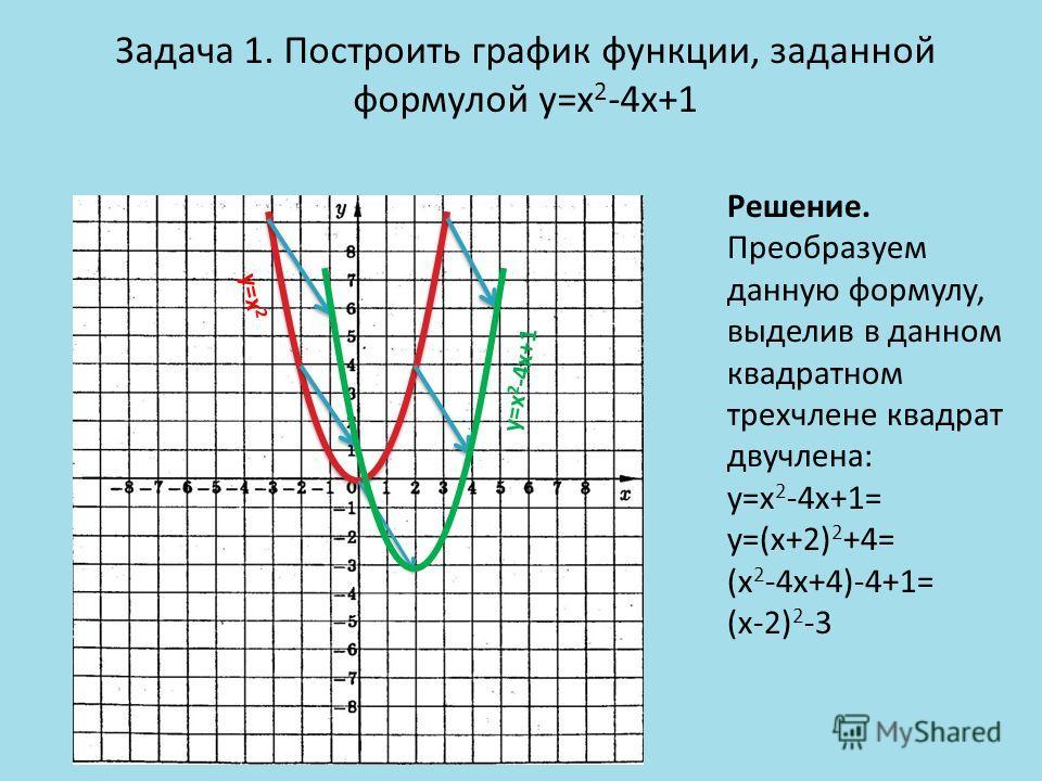 Задача 1. Построить график функции, заданной формулой y=x 2 -4x+1 Решение. Преобразуем данную формулу, выделив в данном квадратном трехчлене квадрат двучлена: y=x 2 -4x+1= y=(x+2) 2 +4= (x 2 -4x+4)-4+1= (x-2) 2 -3 y=x 2 y=x 2 -4x+1