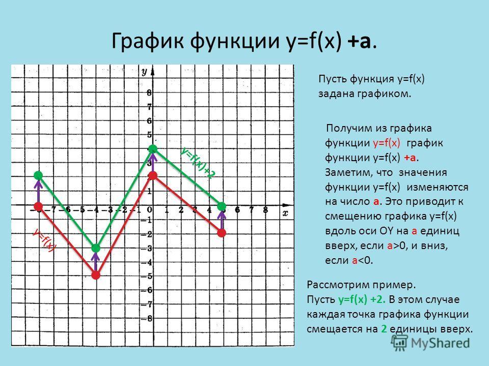 График функции y=f(x) +a. Пусть функция y=f(x) задана графиком. Получим из графика функции y=f(x) график функции y=f(x) +a. Заметим, что значения функции y=f(x) изменяются на число a. Это приводит к смещению графика y=f(x) вдоль оси ОY на а единиц вв