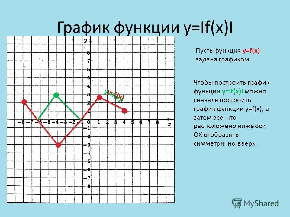 График функции y=If(x)I Чтобы построить график функции y=If(x)I можно сначала построить график функции y=f(x), а затем все, что расположено ниже оси ОХ отобразить симметрично вверх. Пусть функция y=f(x) задана графиком. y=f(x) y=If(x)I