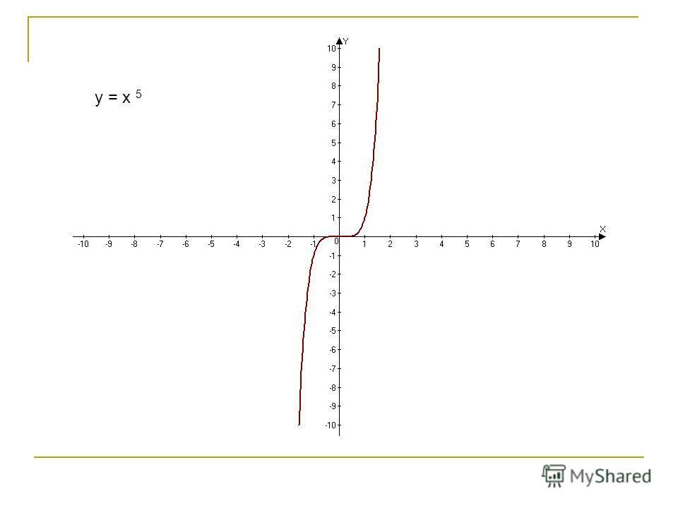 y = x 5