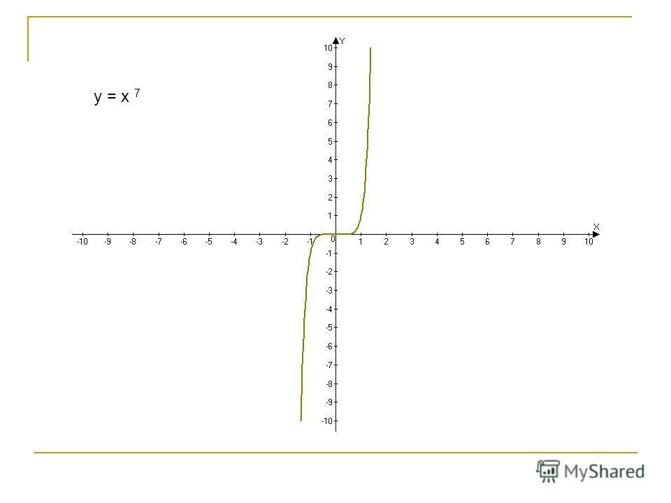 y = x 7