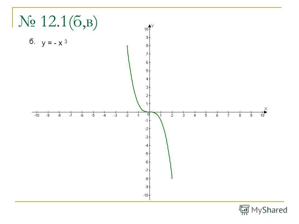 12.1(б,в) б. y = - x 3