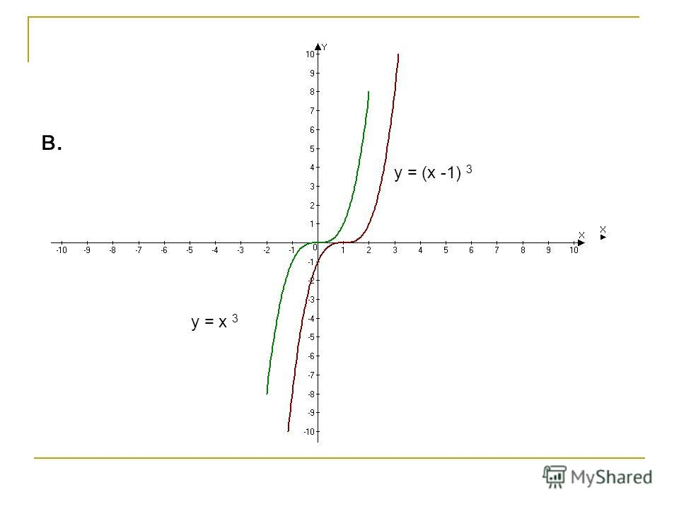 y = x 3 y = (x -1) 3 в.