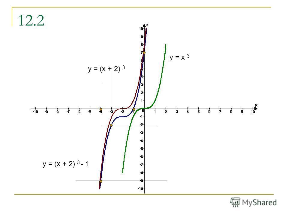 12.2 y = x 3 y = (x + 2) 3 y = (x + 2) 3 - 1
