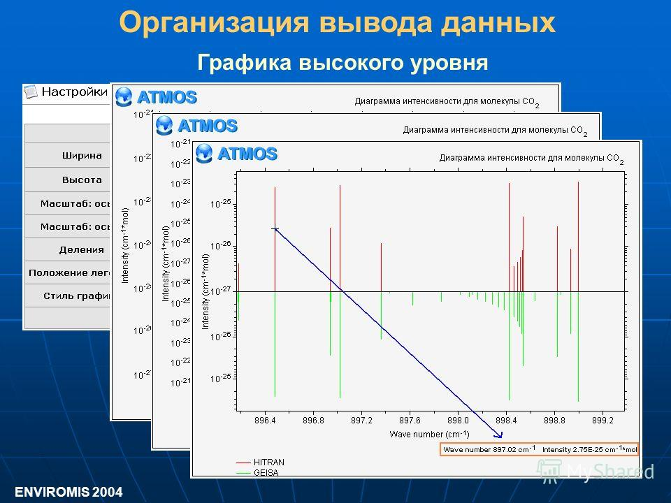 Графика высокого уровня Организация вывода данных ENVIROMIS 2004