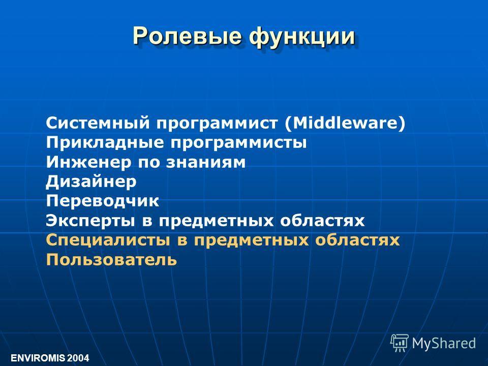 Системный программист (Middleware) Прикладные программисты Инженер по знаниям Дизайнер Переводчик Эксперты в предметных областях Специалисты в предметных областях Пользователь Ролевые функции ENVIROMIS 2004