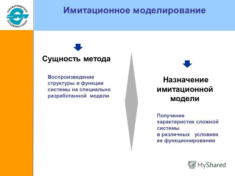 Имитационное моделирование Сущность метода Назначение имитационной модели Воспроизведение структуры и функции системы на специально разработанной модели Получение характеристик сложной системы в различных условиях ее функционирования