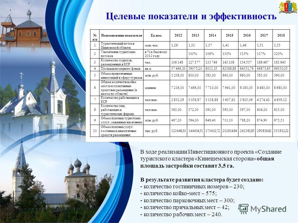 Целевые показатели и эффективность п/п Наименование показателя Ед.изм.2012201320142015201620172018 1 Туристический поток в Ивановской области млн. чел.1,291,331,371,411,461,511,55 2 Увеличение туристских потоков в % к базовому 2012 году 103%106%110%1