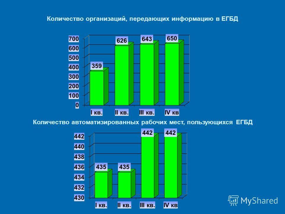 Количество организаций, передающих информацию в ЕГБД Количество автоматизированных рабочих мест, пользующихся ЕГБД