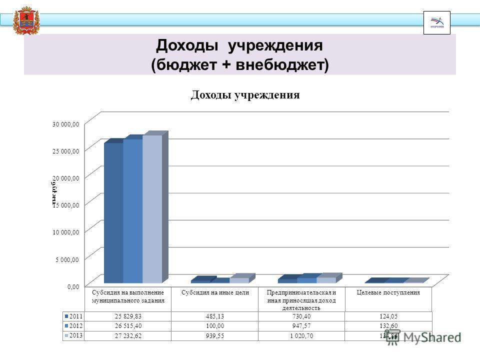 Доходы учреждения (бюджет + внебюджет)