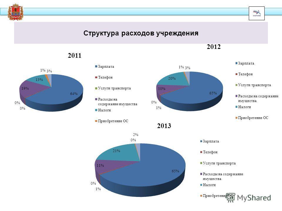 Структура расходов учреждения