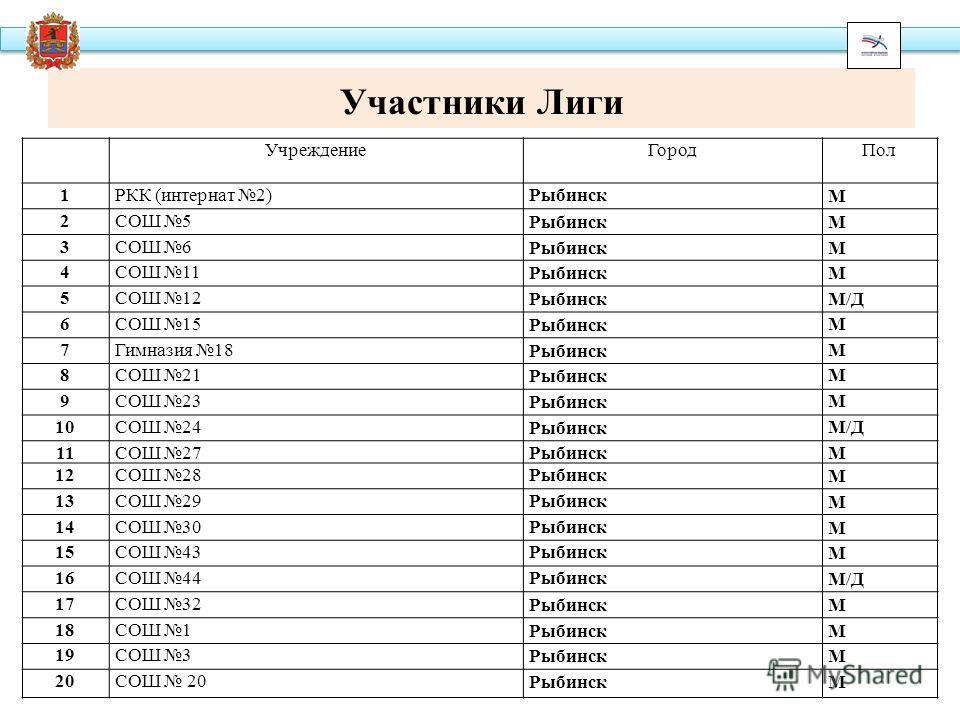 Участники Лиги Учреждение ГородПол 1РКК (интернат 2)Рыбинск М 2СОШ 5 РыбинскМ 3СОШ 6 РыбинскМ 4СОШ 11 РыбинскМ 5СОШ 12 РыбинскМ/Д 6СОШ 15 Рыбинск М 7Гимназия 18 Рыбинск М 8СОШ 21 Рыбинск М 9СОШ 23 Рыбинск М 10СОШ 24 Рыбинск М/Д 11СОШ 27РыбинскМ 12СОШ