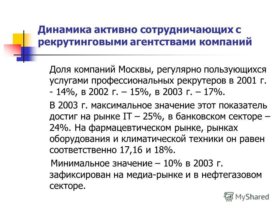 Динамика активно сотрудничающих с рекрутинговыми агентствами компаний Доля компаний Москвы, регулярно пользующихся услугами профессиональных рекрутеров в 2001 г. - 14%, в 2002 г. – 15%, в 2003 г. – 17%. В 2003 г. максимальное значение этот показатель