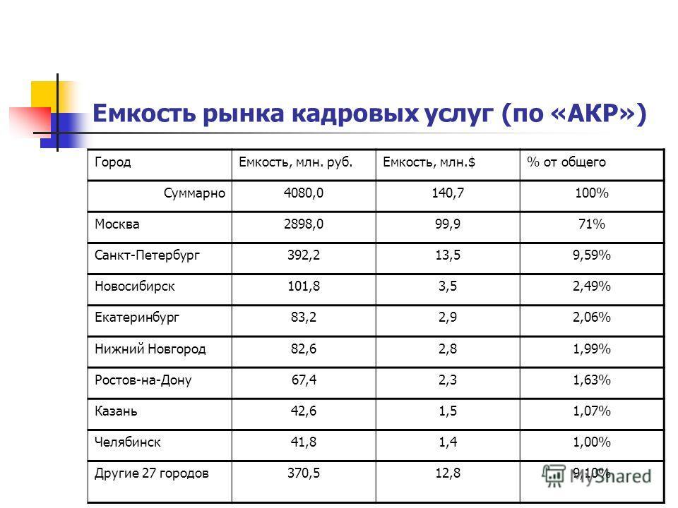 Емкость рынка кадровых услуг (по «АКР») Город Емкость, млн. руб.Емкость, млн.$% от общего Суммарно 4080,0140,7100% Москва 2898,099,971% Санкт-Петербург 392,213,59,59% Новосибирск 101,83,52,49% Екатеринбург 83,22,92,06% Нижний Новгород 82,62,81,99% Ро