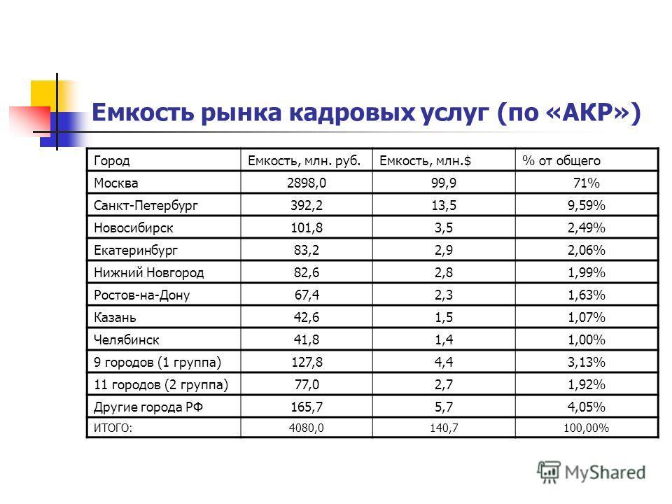 Емкость рынка кадровых услуг (по «АКР») Город Емкость, млн. руб.Емкость, млн.$% от общего Москва 2898,099,971% Санкт-Петербург 392,213,59,59% Новосибирск 101,83,52,49% Екатеринбург 83,22,92,06% Нижний Новгород 82,62,81,99% Ростов-на-Дону 67,42,31,63%