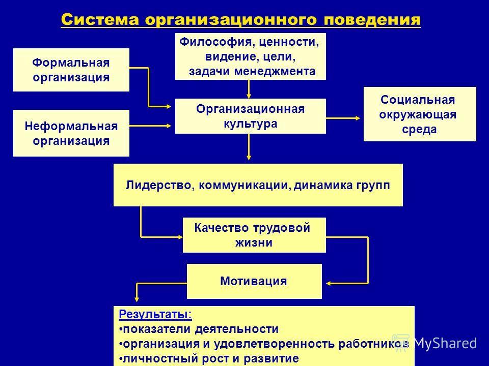 Система организационного поведения Лидерство, коммуникации, динамика групп Организационная культура Формальная организация Неформальная организация Философия, ценности, видение, цели, задачи менеджмента Социальная окружающая среда Качество трудовой ж