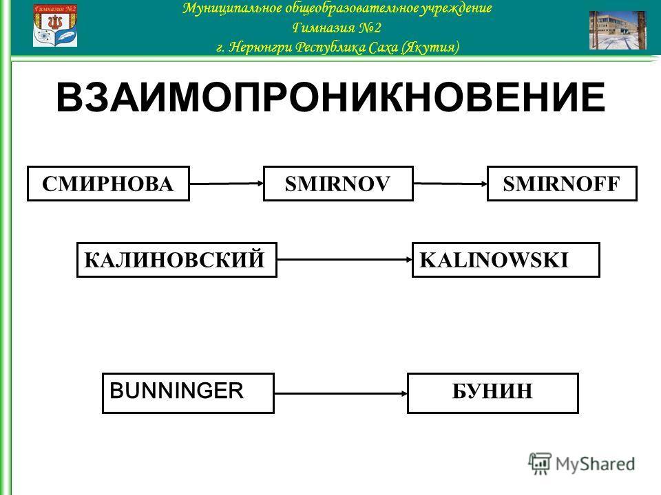 ВЗАИМОПРОНИКНОВЕНИЕ Муниципальное общеобразовательное учреждение Гимназия 2 г. Нерюнгри Республика Саха (Якутия) СМИРНОВАSMIRNOV KALINOWSKI SMIRNOFF КАЛИНОВСКИЙ BUNNINGER БУНИН