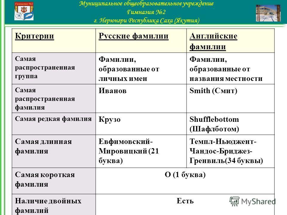 Критерии Русские фамилии Английские фамилии Самая распространенная группа Фамилии, образованные от личных имен Фамилии, образованные от названия местности Самая распространенная фамилия ИвановSmith (Смит) Самая редкая фамилия КрузоShufflebottom (Шафл