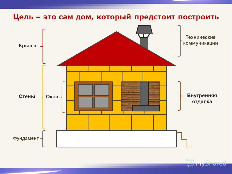 Цель – это сам дом, который предстоит построить Стены Окна Технические коммуникации Внутренняя отделка Фундамент Крыша
