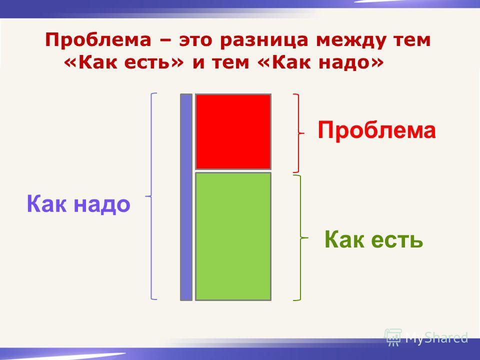 Проблема – это разница между тем «Как есть» и тем «Как надо» Как есть Проблема Как надо