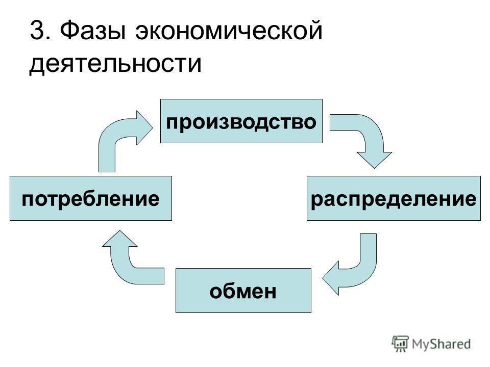 3. Фазы экономической деятельности производство потребление распределение обмен