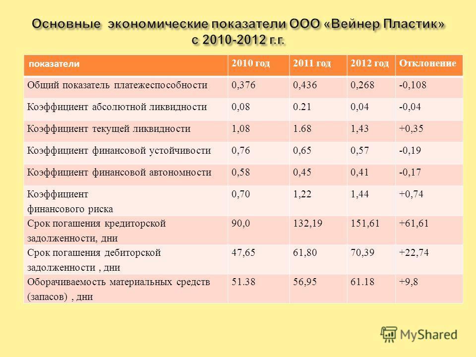 Коэффициент финансовой устойчивости равен коэффициенту автономии