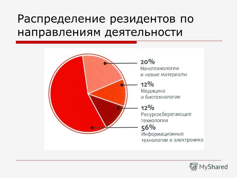 Распределение резидентов по направлениям деятельности
