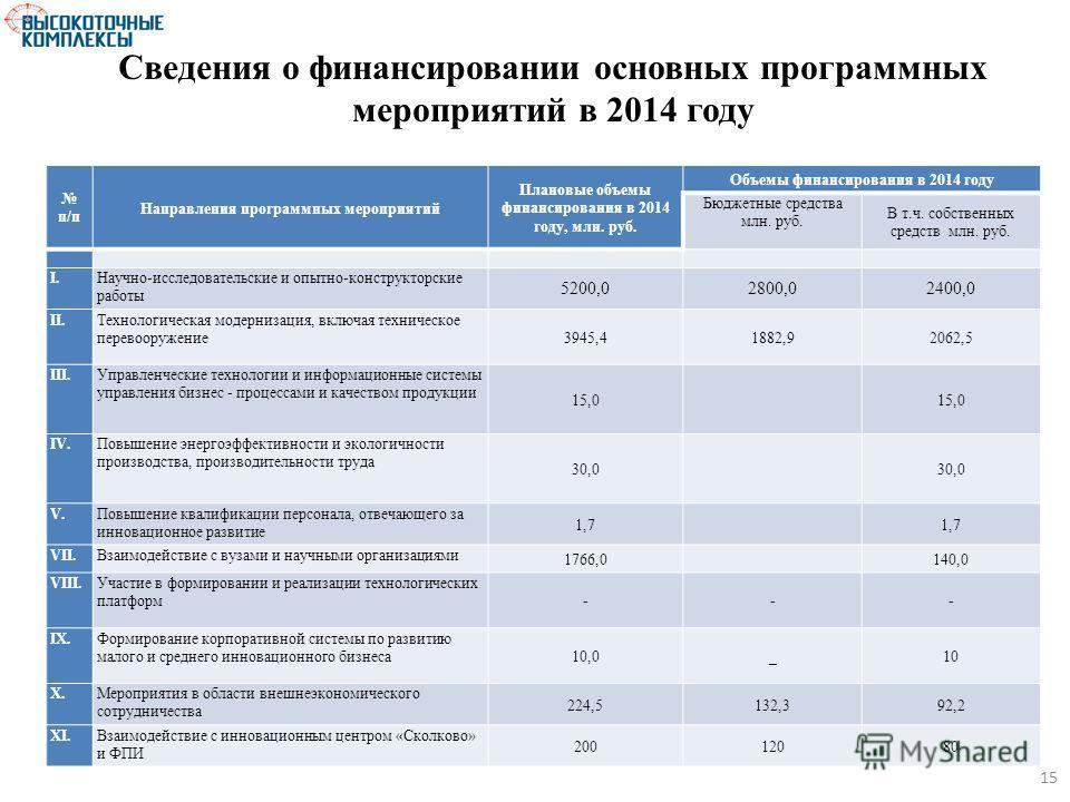 Сведения о финансировании основных программных мероприятий в 2014 году п/п Направления программных мероприятий Плановые объемы финансирования в 2014 году, млн. руб. Объемы финансирования в 2014 году Бюджетные средства млн. руб. В т.ч. собственных сре