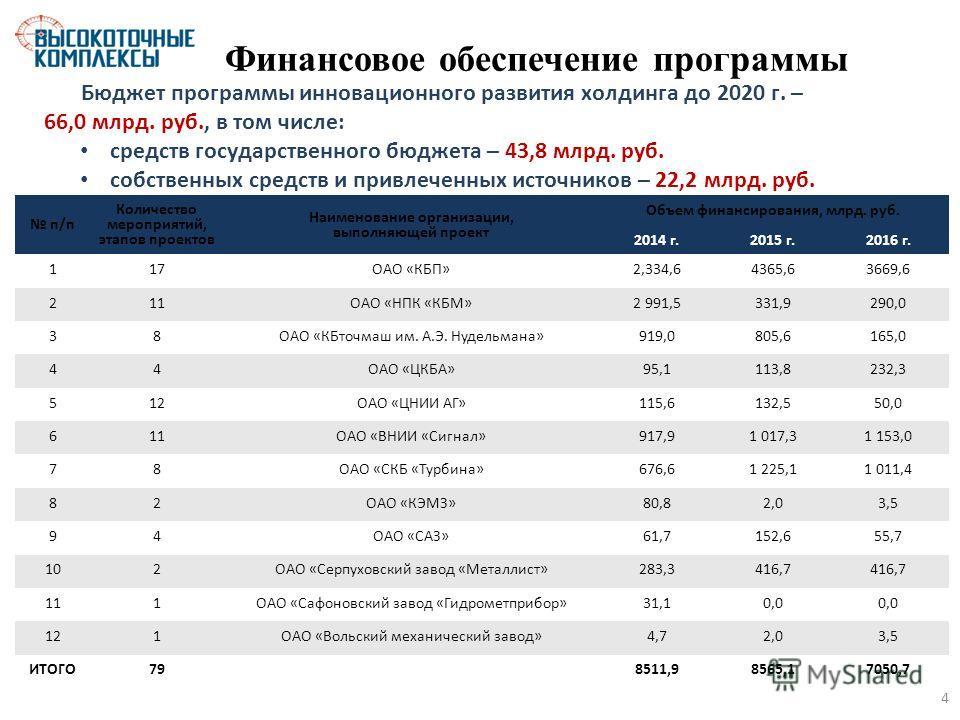 Финансовое обеспечение программы Бюджет программы инновационного развития холдинга до 2020 г. – 66,0 млрд. руб., в том числе: средств государственного бюджета – 43,8 млрд. руб. собственных средств и привлеченных источников – 22,2 млрд. руб. п/п Колич