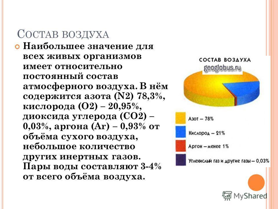 С ОСТАВ ВОЗДУХА Наибольшее значение для всех живых организмов имеет относительно постоянный состав атмосферного воздуха. В нём содержится азота (N2) 78,3%, кислорода (О2) – 20,95%, диоксида углерода (СО2) – 0,03%, аргона (Ar) – 0,93% от объёма сухого