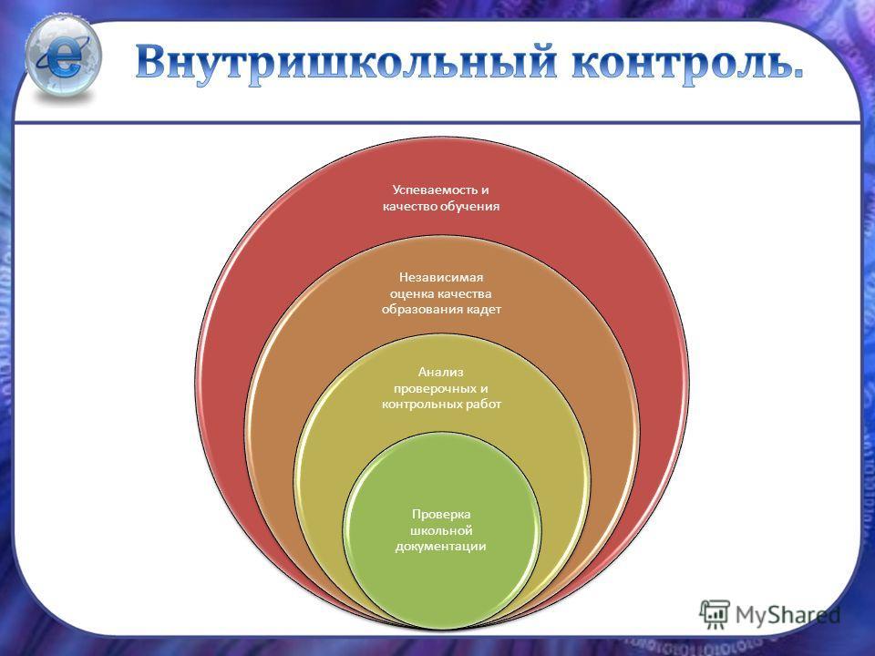 Успеваемость и качество обучения Независимая оценка качества образования кадет Анализ проверочных и контрольных работ Проверка школьной документации