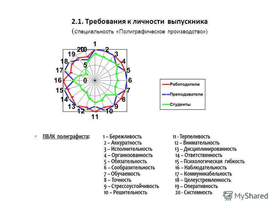 2.1. Требования к личности выпускника (специальность «Полиграфическое производство»)