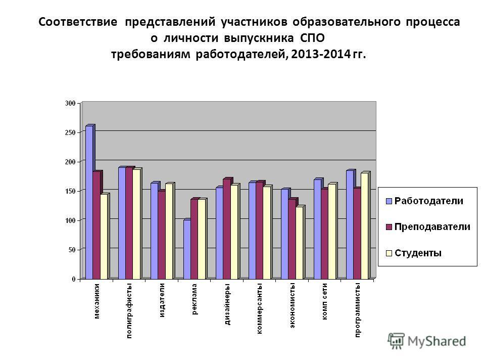 Соответствие представлений участников образовательного процесса о личности выпускника СПО требованиям работодателей, 2013-2014 гг.