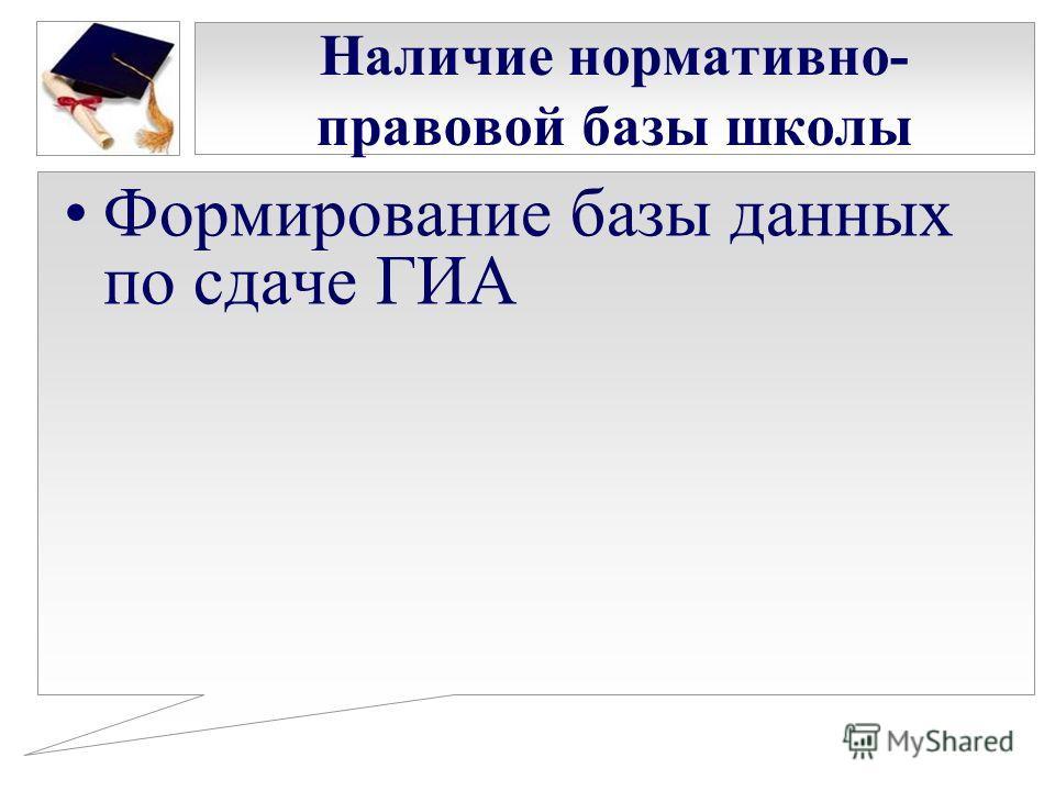 Наличие нормативно- правовой базы школы Формирование базы данных по сдаче ГИА