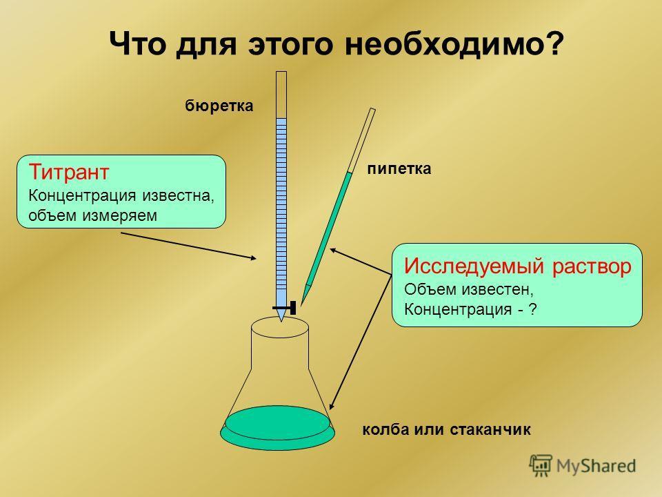 Что для этого необходимо? пипетка бюретка колба или стаканчик Титрант Концентрация известна, объем измеряем Исследуемый раствор Объем известен, Концентрация - ?