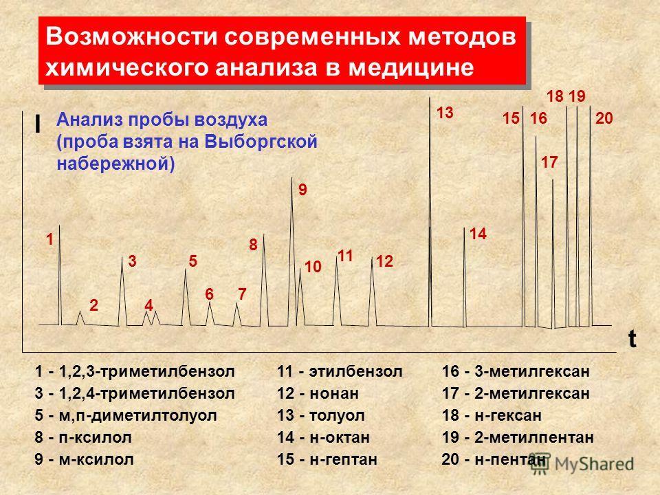 Возможности современных методов химического анализа в медицине Возможности современных методов химического анализа в медицине I t 20 1918 17 1615 14 13 12 11 10 9 8 76 5 4 3 2 1 1 - 1,2,3-триметилбензол 3 - 1,2,4-триметилбензол 5 - м,п-диметилтолуол